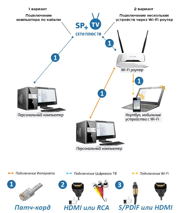 Схема подключения устройств в